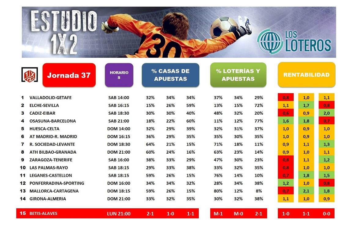 ESTUDIO 1X2 BUENO JORNADA 37