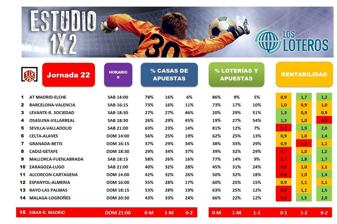 ESTUDIO 1X2 J22