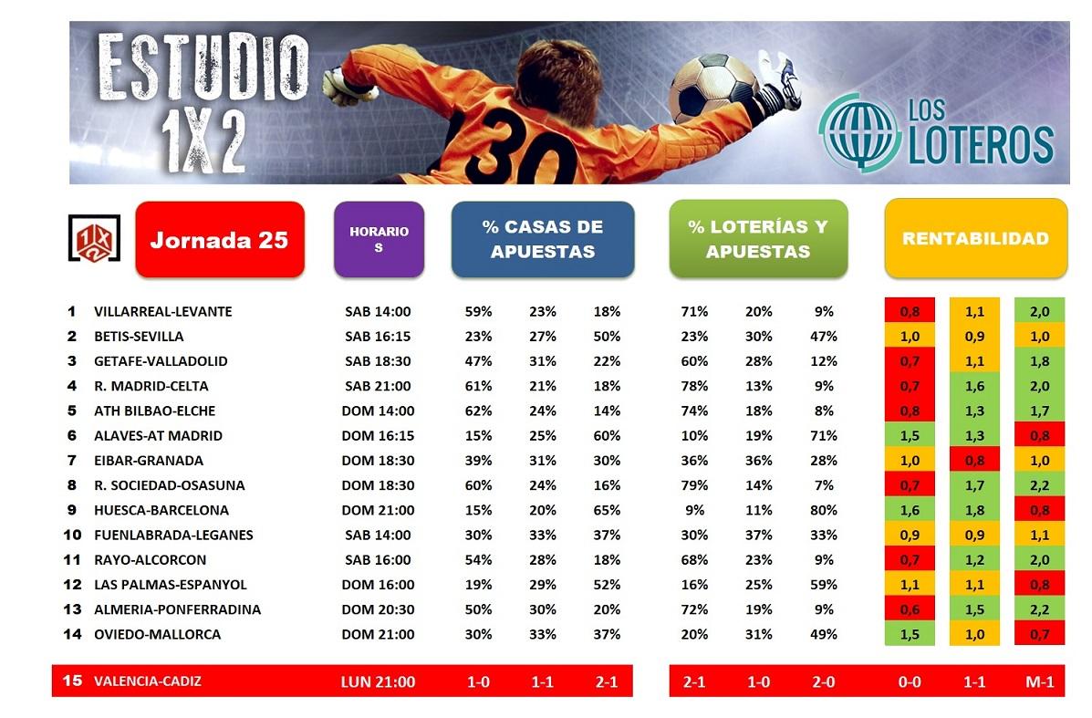 ESTUDIO 1X2 J25